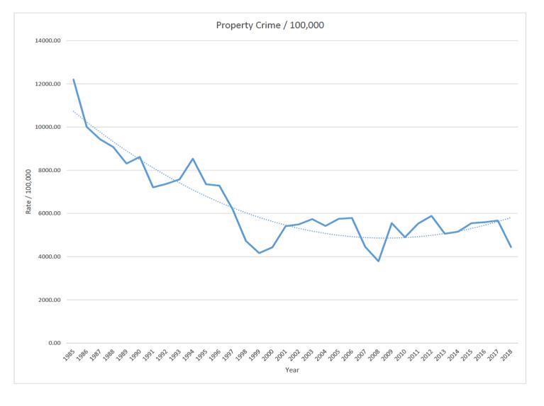 propertycrimegraph